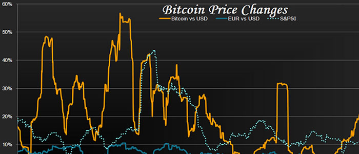 Changes In Bitcoin Price