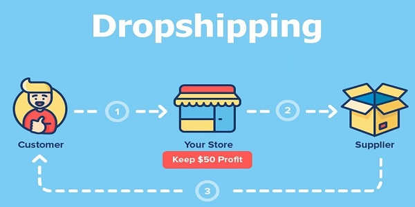 best online business   Dropshipping Business